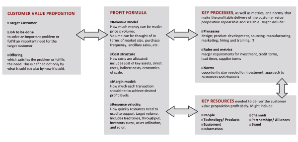 describe google s customer value proposition and profit formula linked to its business model